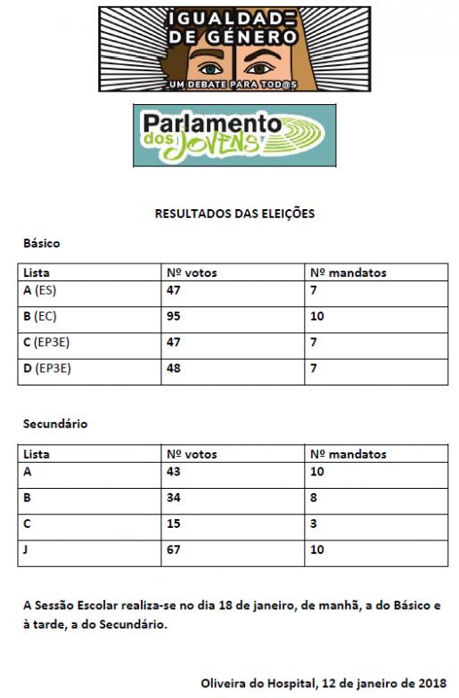 Parlamento dos Jovens - Resultados das Eleições